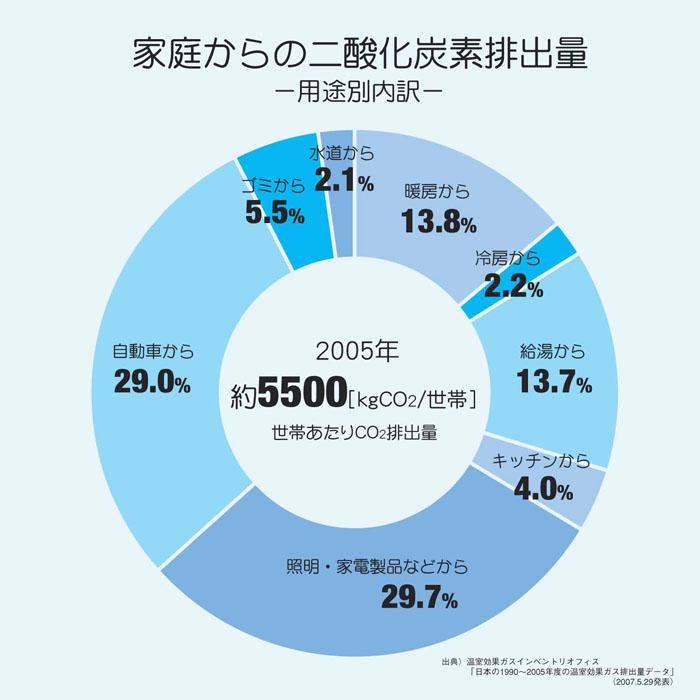 CO2排出量の推移|環境|全清飲 - j-sda.or.jp